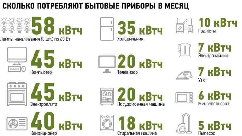 Энергопотребление в доме