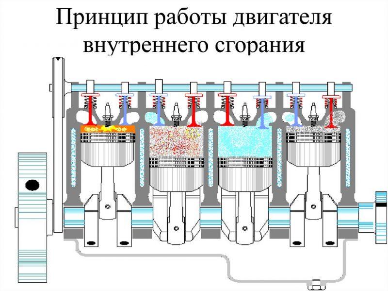 Принцип работы автомобильного двигателя